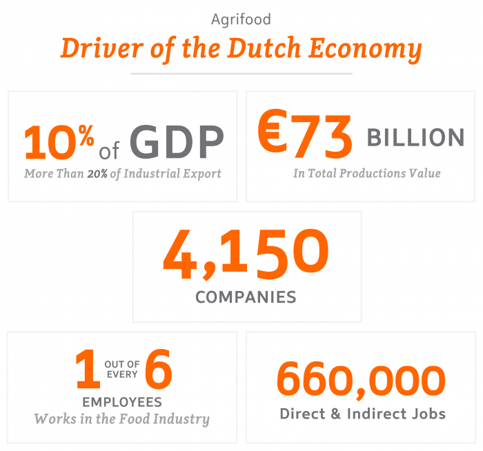 Agrifood – Driver of the Dutch Economy