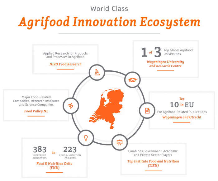 Agrifood – World-Class Innovation Ecosystem