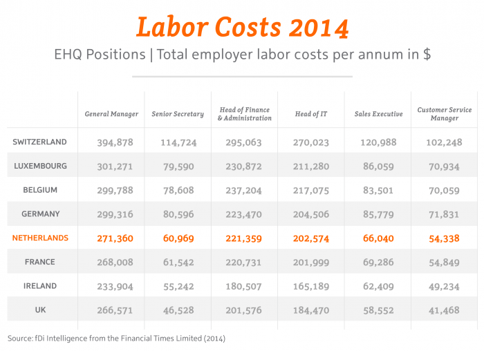 Labor Costs 2014