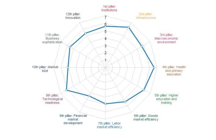 WEF 2015-2016 Netherlands