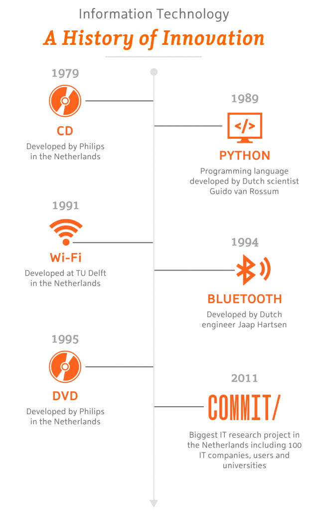 ICT – A History of Innovation